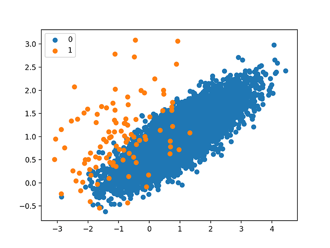 Scatter-Plot-of-Imbalanced-Binary-Classification-Problem (1)