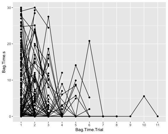 Bag time vs Trial with Line